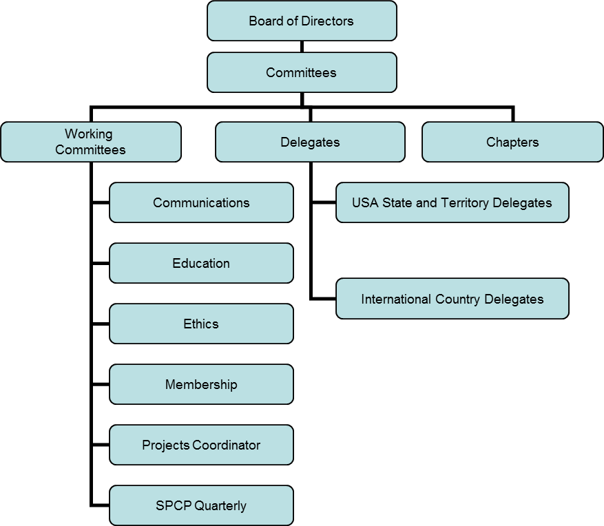 spcp_org_chart_committees